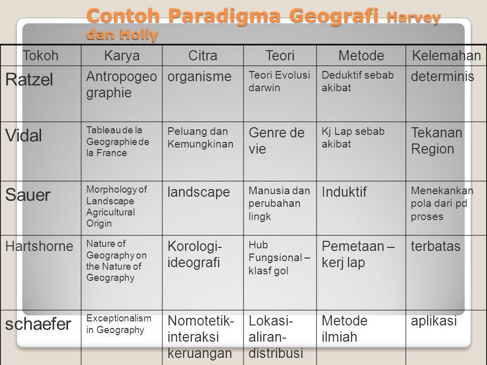 Contoh Paradigma Geografi Harvey dan Holly TokohKaryaCitraTeoriMetodeKelemahan Ratzel Antropogeo graphie organisme Teori Evolusi darwin Deduktif sebab