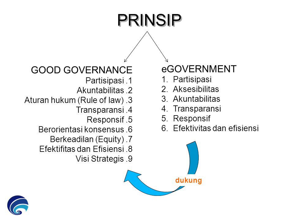 CATATAN: diolah dari www.depkumham.go.id PRINSIP PRINSIP GOOD GOVERNANCE Partisipasi.1 Akuntabilitas.2 Aturan hukum (Rule of law).3 Transparansi.4 Responsif.5 Berorientasi konsensus.6 Berkeadilan (Equity).7 Efektifitas dan Efisiensi.8 Visi Strategis.9 eGOVERNMENT 1.Partisipasi 2.Aksesibilitas 3.Akuntabilitas 4.Transparansi 5.Responsif 6.Efektivitas dan efisiensi dukung