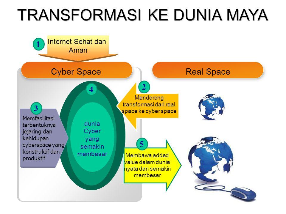Cyber SpaceReal Space Internet Sehat dan Aman dunia Cyber yang semakin membesar Memfasilitasi terbentuknya jejaring dan kehidupan cyberspace yang konstruktif dan produktif Mendorong transformasi dari real space ke cyber space 1 2 3 4 Membawa added value dalam dunia nyata dan semakin membesar 5 TRANSFORMASI KE DUNIA MAYA