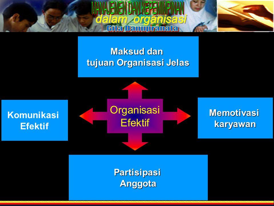 Memotivasikaryawan PartisipasiAnggota Maksud dan tujuan Organisasi Jelas Komunikasi Efektif Organisasi Efektif
