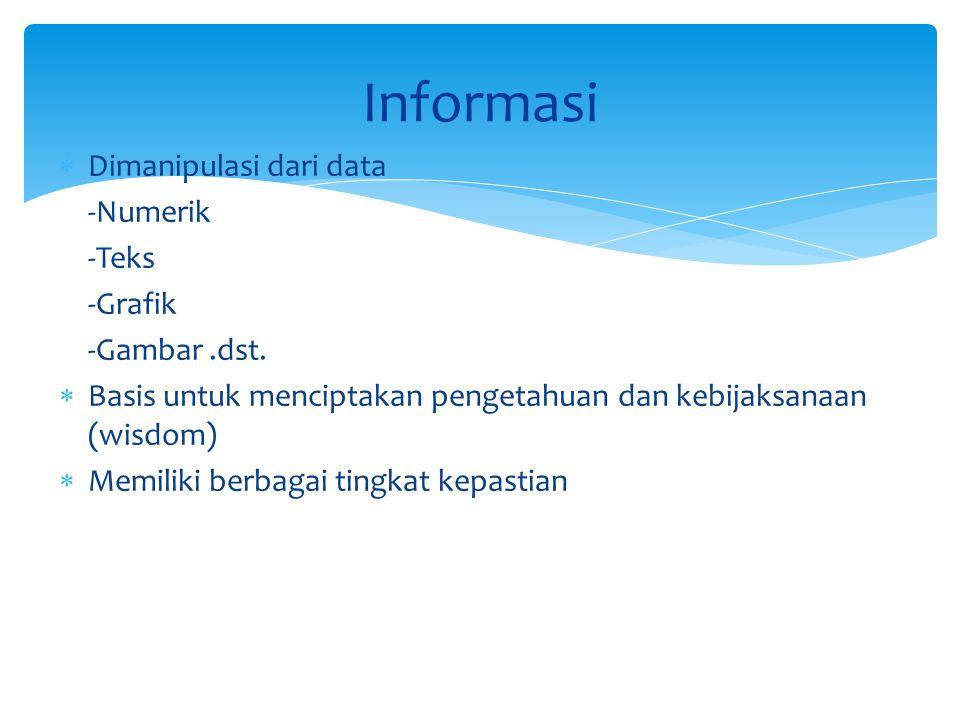  Dimanipulasi dari data -Numerik -Teks -Grafik -Gambar.dst.