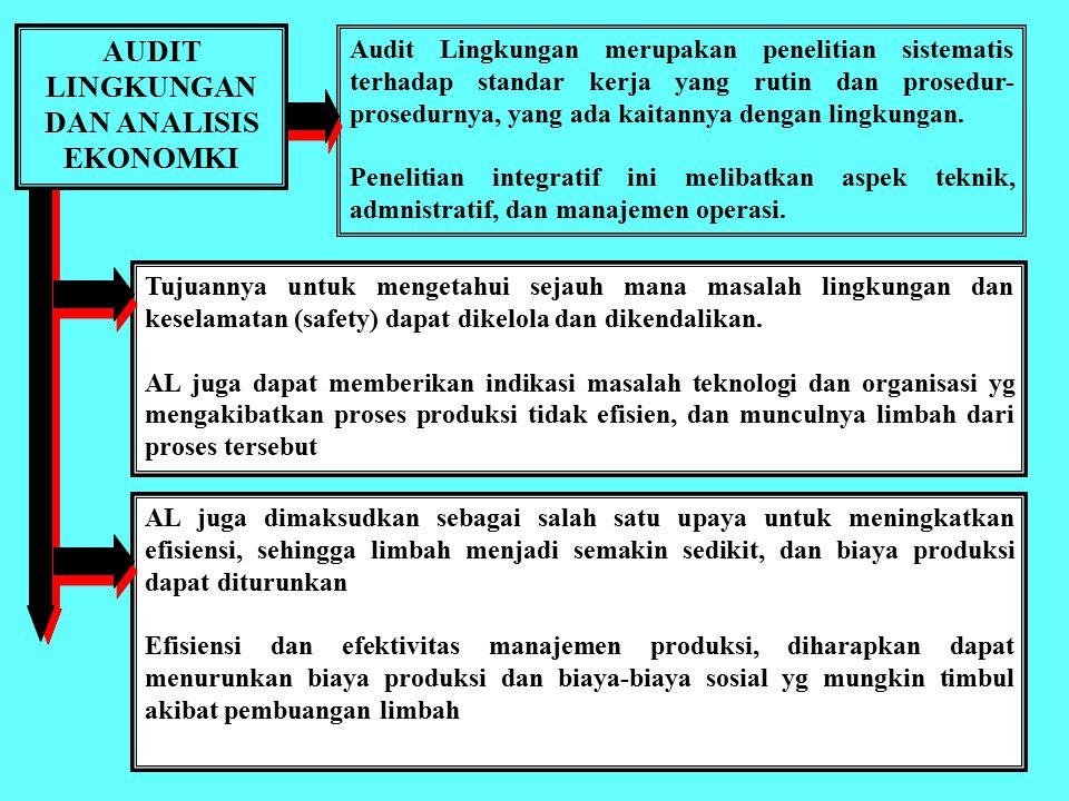A.L. DALAM PERENCANAAN PENGELOLAAN LINGKUNGAN JENIS AUDIT LINGKUNGAN: 1. Audit Manajemen Lingkungan 2. Audit Pentaatan Lingkungan (Environmental Compl