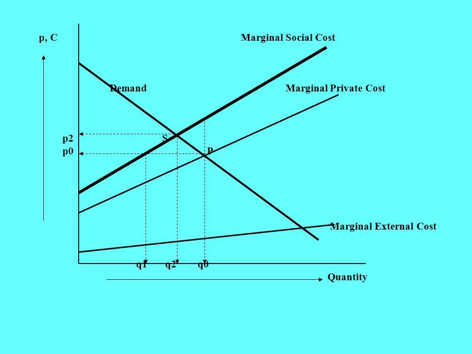 INPUT (Xi) PROSESOUTPUT (Y) Limbah (E) Kerusakan Kerugian Masyarakat Biaya Sosial Y = f (Xi) E = f(Y) ………….