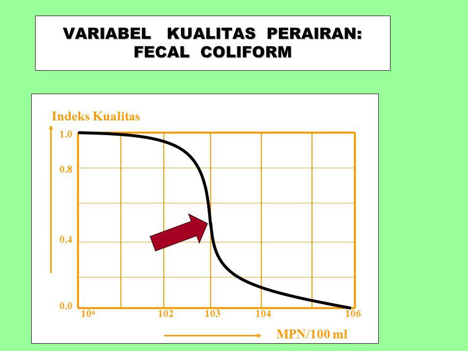VARIABEL ESTETIKA UDARA: ODOR & VISUAL QUALITY Kualitas visual Indeks Kualitas 1.0 0.4 0.0 0.8 Moderat Polusi berat Pleasant odor Jernih/cerah Lacking odor Disagreeable odor