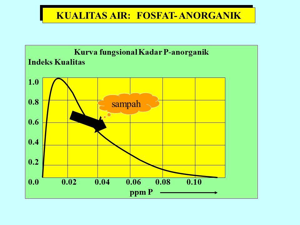 VARIABEL KUALITAS PERAIRAN: FECAL COLIFORM MPN/100 ml Indeks Kualitas 1.0 0.4 0.0 0.8 10 o 103106102104