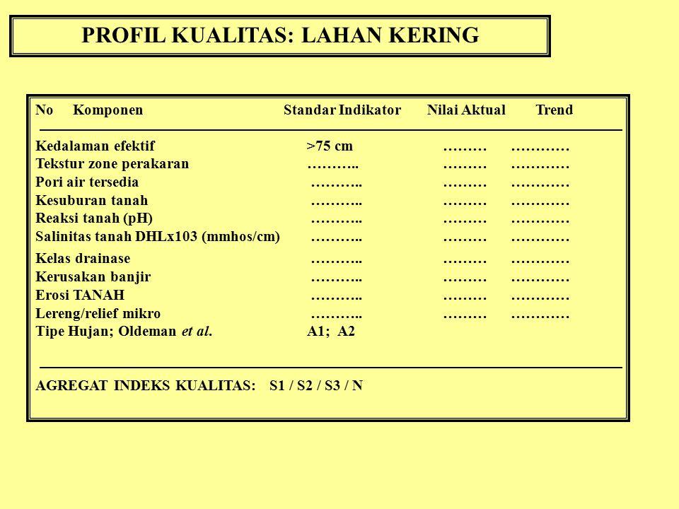 PROFIL KUALITAS: LAHAN SAWAH No Komponen Standar Indikator Nilai Aktual Trend 1.