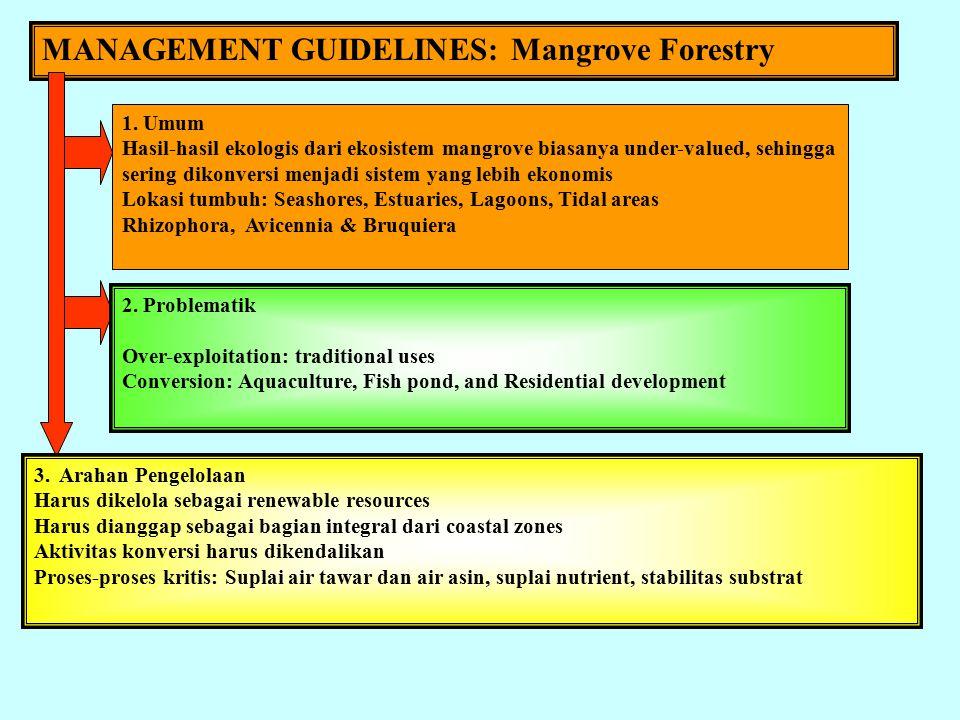 MANAGEMENT GUIDELINES: PERTANIAN PESISIR 1.