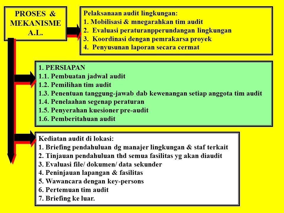 FUNGSI & MANFAAT A.L. Fungsi utama: IDENTIFIKASI dan KONFIRMASI. Konfirmasi bahwa suatu kegiatan proyek telah memenuhi segenap peraturan lingkungan yg