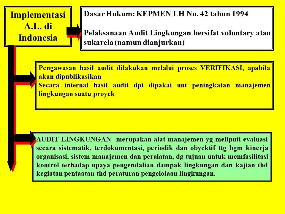 Implementasi A.L.di Indonesia Dasar Hukum: KEPMEN LH No.