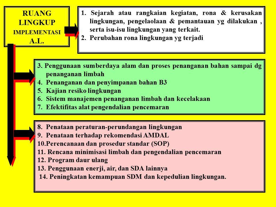 Implementasi A.L. di Indonesia Dasar Hukum: KEPMEN LH No. 42 tahun 1994 Pelaksanaan Audit Lingkungan bersifat voluntary atau sukarela (namun dianjurka