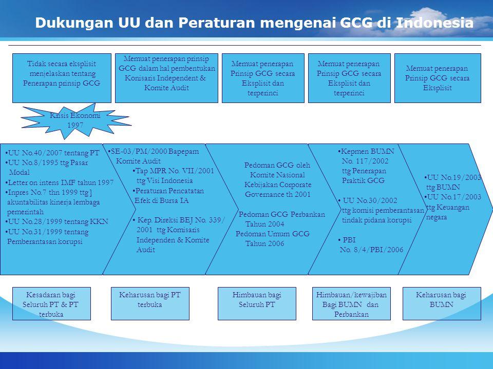 Dukungan UU dan Peraturan mengenai GCG di Indonesia Tidak secara eksplisit menjelaskan tentang Penerapan prinsip GCG Memuat penerapan prinsip GCG dala