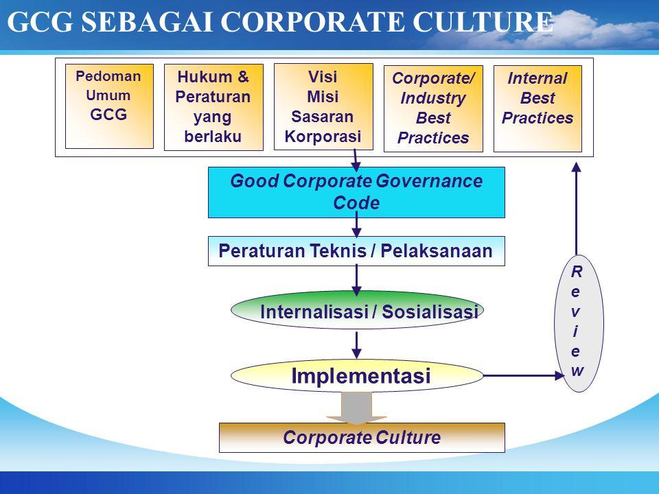 Pedoman Umum GCG Hukum & Peraturan yang berlaku Visi Misi Sasaran Korporasi Corporate/ Industry Best Practices Internal Best Practices Good Corporate