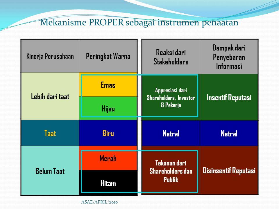 Mekanisme PROPER sebagai instrumen penaatan Kinerja Perusahaan Peringkat Warna Lebih dari taat Emas Hijau TaatBiru Belum Taat Merah Hitam Reaksi dari