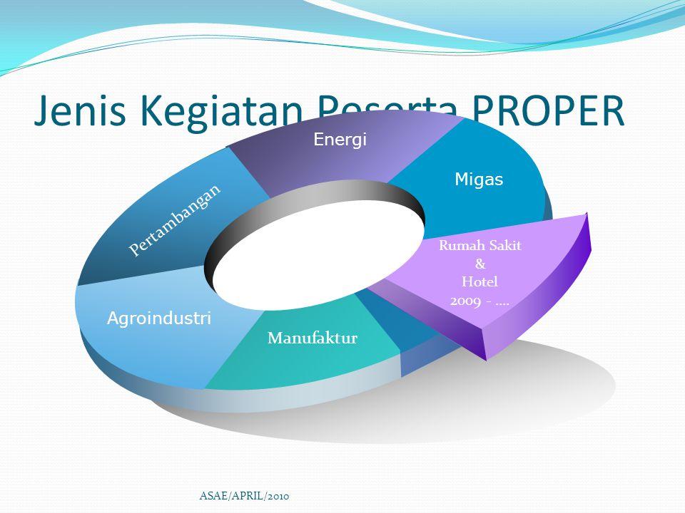 Jenis Kegiatan Peserta PROPER Pertambangan Energi Migas Rumah Sakit & Hotel 2009 -.... Manufaktur Agroindustri