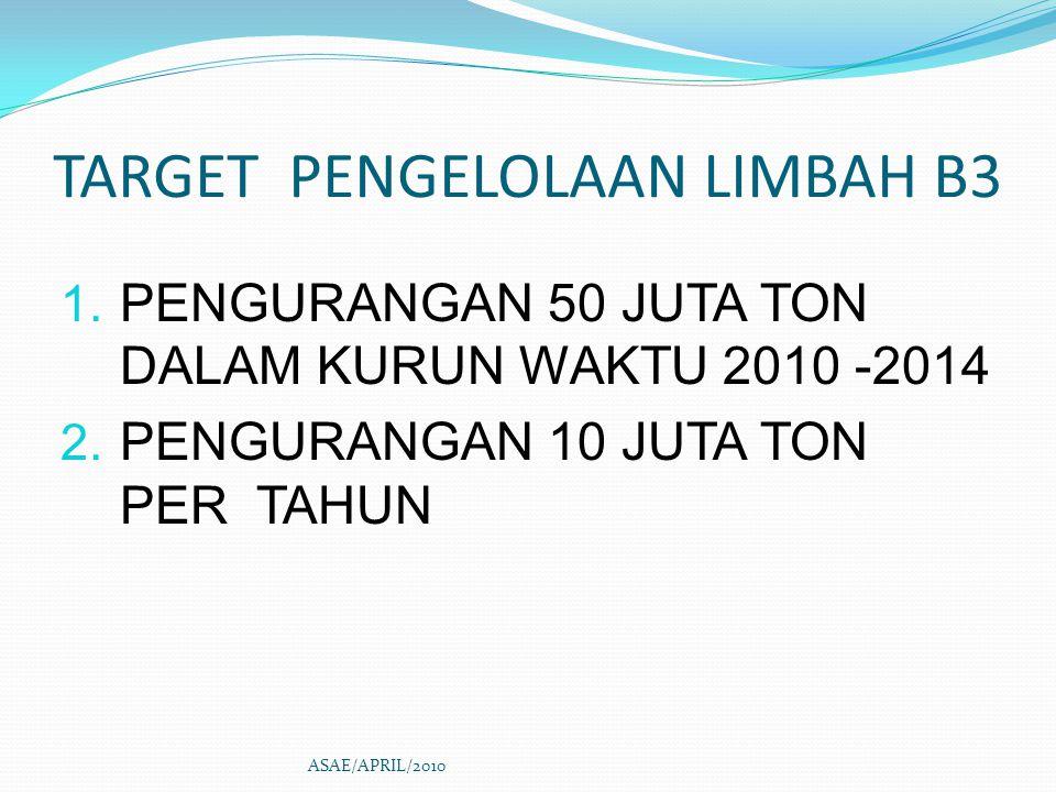 Jenis Kegiatan Peserta PROPER Pertambangan Energi Migas Rumah Sakit & Hotel 2009 -....