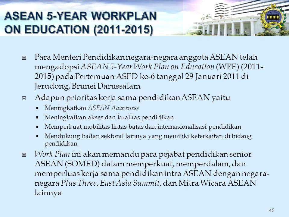  Para Menteri Pendidikan negara-negara anggota ASEAN telah mengadopsi ASEAN 5-Year Work Plan on Education (WPE) (2011- 2015) pada Pertemuan ASED ke-6 tanggal 29 Januari 2011 di Jerudong, Brunei Darussalam  Adapun prioritas kerja sama pendidikan ASEAN yaitu  Meningkatkan ASEAN Awareness  Meningkatkan akses dan kualitas pendidikan  Memperkuat mobilitas lintas batas dan internasionalisasi pendidikan  Mendukung badan sektoral lainnya yang memiliki keterkaitan di bidang pendidikan  Work Plan ini akan memandu para pejabat pendidikan senior ASEAN (SOMED) dalam memperkuat, memperdalam, dan memperluas kerja sama pendidikan intra ASEAN dengan negara- negara Plus Three, East Asia Summit, dan Mitra Wicara ASEAN lainnya 45