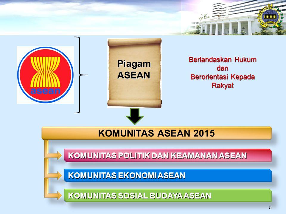 Berlandaskan Hukum dan Berorientasi Kepada Rakyat KOMUNITAS ASEAN 2015 KOMUNITAS POLITIK DAN KEAMANAN ASEAN KOMUNITAS EKONOMI ASEAN KOMUNITAS SOSIAL BUDAYA ASEAN PiagamASEAN 5