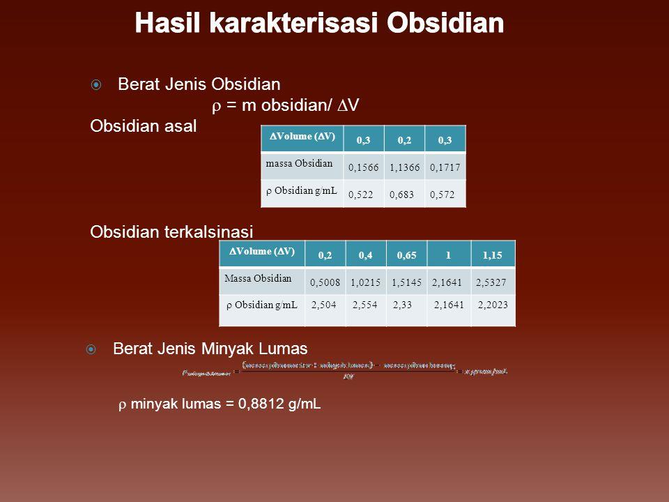  Berat Jenis Obsidian  = m obsidian/  V Obsidian asal Obsidian terkalsinasi  Berat Jenis Minyak Lumas  minyak lumas = 0,8812 g/mL  Volume (  V)