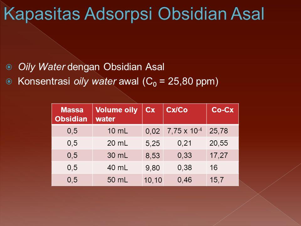 Oily Water dengan Obsidian Asal  Konsentrasi oily water awal (C 0 = 25,80 ppm) Massa Obsidian Volume oily water CxCx/CoCo-Cx 0,510 mL0,027,75 x 10