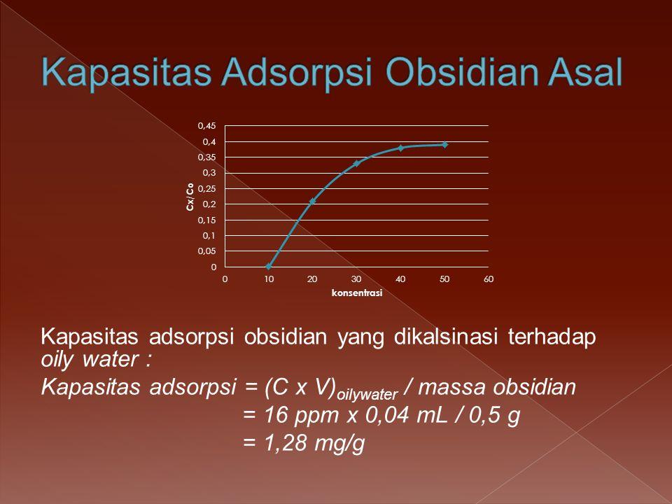 Kapasitas adsorpsi obsidian yang dikalsinasi terhadap oily water : Kapasitas adsorpsi = (C x V) oilywater / massa obsidian = 16 ppm x 0,04 mL / 0,5 g