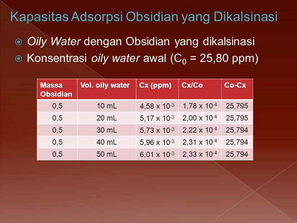 Kapasitas adsorpsi obsidian yang dikalsinasi terhadap oily water : Kapasitas adsorpsi = (C x V) oilywater / massa obsidian = 25,794 ppm x 0,04 mL / 0,5 g = 2,06 mg/g