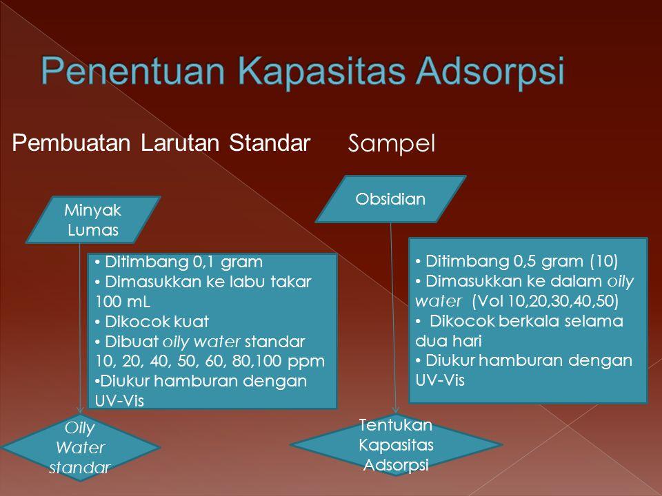  Berat Jenis Obsidian  = m obsidian/  V Obsidian asal Obsidian terkalsinasi  Berat Jenis Minyak Lumas  minyak lumas = 0,8812 g/mL  Volume (  V) 0,30,20,3 massa Obsidian 0,15661,13660,1717  Obsidian g/mL 0,5220,6830,572  Volume (  V) 0,20,40,6511,15 Massa Obsidian 0,50081,02151,51452,16412,5327  Obsidian g/mL 2,5042,5542,332,16412,2023