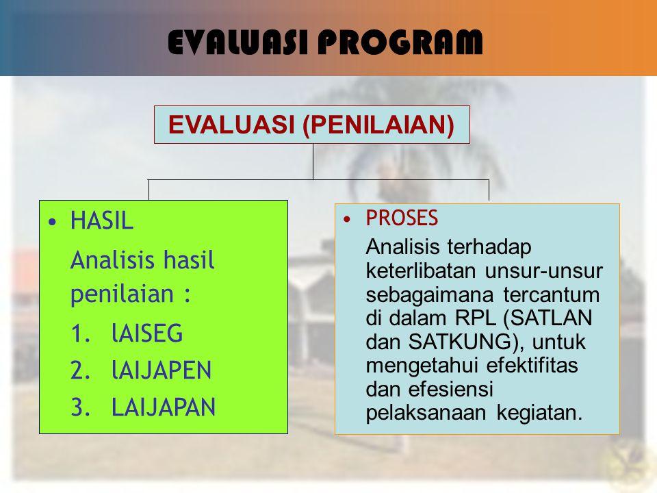 5 EVALUASI PROGRAM EVALUASI (PENILAIAN) HASIL Analisis hasil penilaian : 1.lAISEG 2.lAIJAPEN 3.LAIJAPAN PROSES Analisis terhadap keterlibatan unsur-un