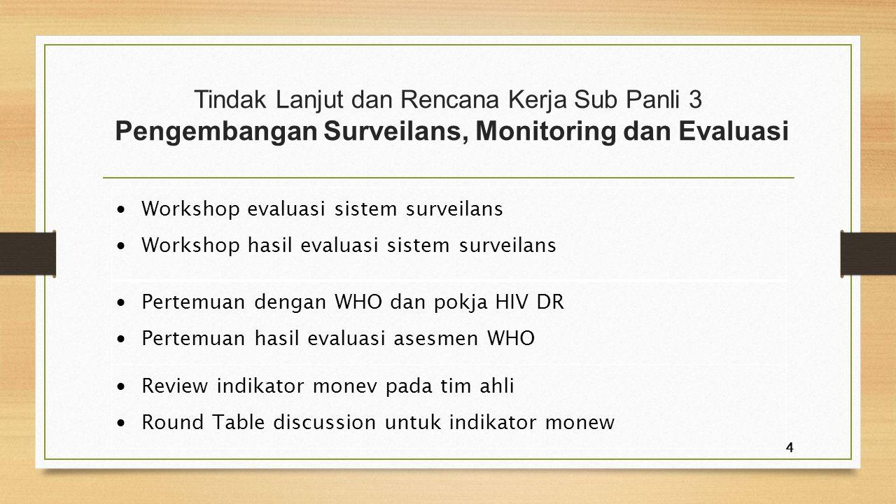 Tindak Lanjut dan Rencana Kerja Sub Panli 3 Pengembangan Surveilans, Monitoring dan Evaluasi  Workshop hasil terintegrasi data surveilans HIV/AID  Review kegiatan dan hasil diseminasi data surveilans  Workshop diseminasi kegiatan dan hasil diseminasi data surveilans 5