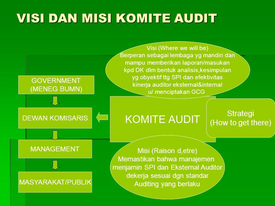 VISI DAN MISI KOMITE AUDIT GOVERNMENT (MENEG BUMN) DEWAN KOMISARIS MANAGEMENT MASYARAKAT/PUBLIK KOMITE AUDIT Strategi (How to get there) Visi (Where w