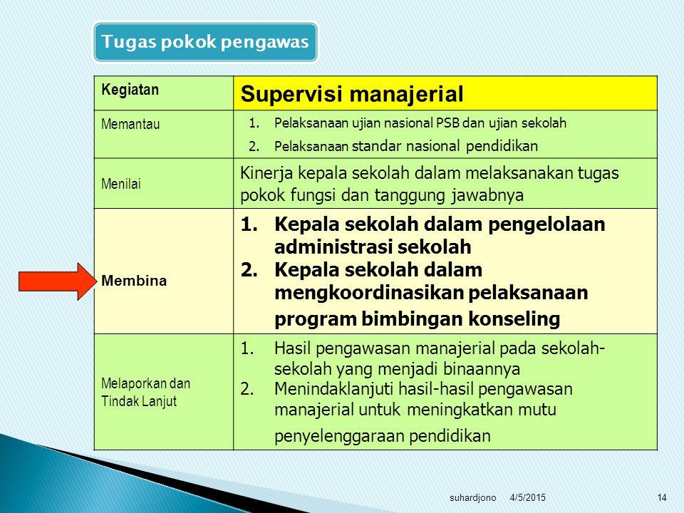4/5/2015suhardjono13 Kegiatan Supervisi akademik Memantau1.Pelaksanaan pembelajaran/ bimbingan dan hasil belajar siswa 2.Keterlaksanaan kurikulum tiap