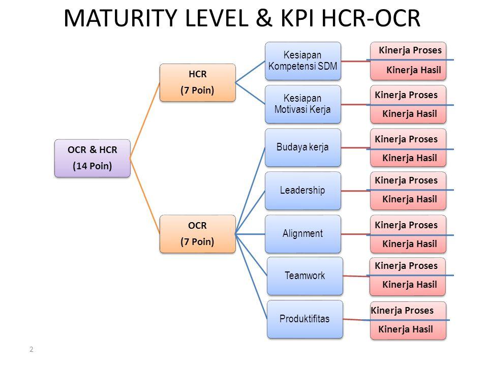 OCR & HCR (14 Poin) HCR (7 Poin) Kesiapan Kompetensi SDM Kesiapan Motivasi Kerja OCR (7 Poin) Budaya kerjaLeadershipAlignmentTeamworkProduktifitas MATURITY LEVEL & KPI HCR-OCR 2 Kinerja Proses Kinerja Hasil Kinerja Proses Kinerja Hasil Kinerja Proses Kinerja Hasil