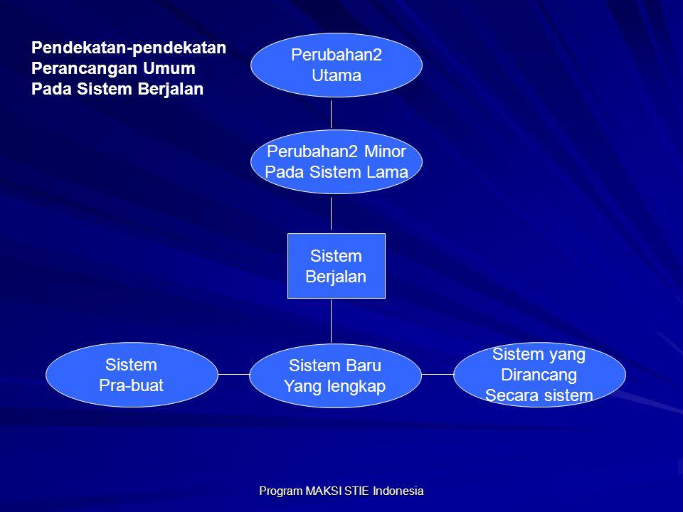 Program MAKSI STIE Indonesia Perubahan2 Utama Perubahan2 Minor Pada Sistem Lama Sistem yang Dirancang Secara sistem Sistem Baru Yang lengkap Sistem Pr