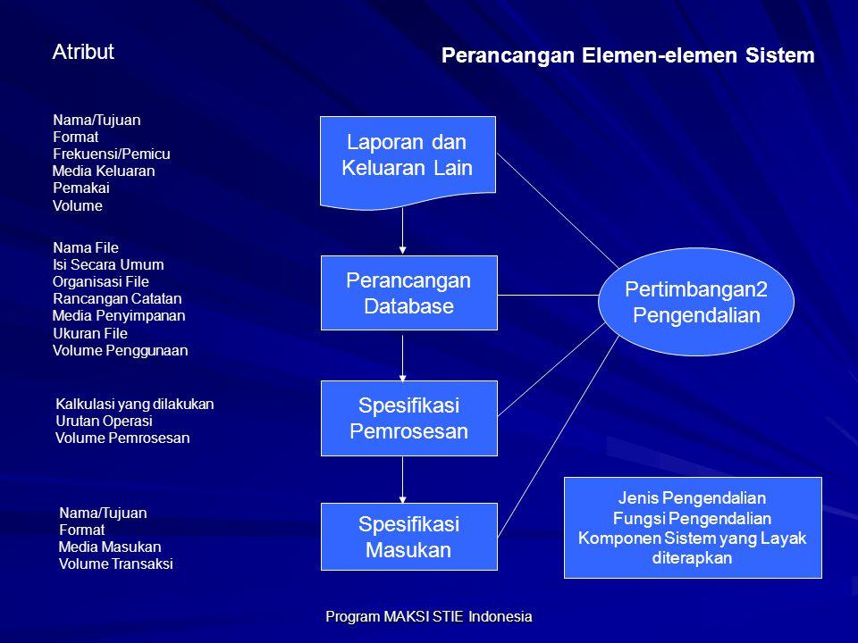 Program MAKSI STIE Indonesia Atribut Nama/Tujuan Format Frekuensi/Pemicu Media Keluaran Pemakai Volume Nama File Isi Secara Umum Organisasi File Ranca