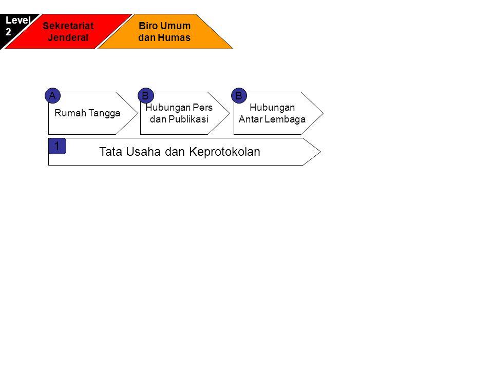Tata Usaha dan Keprotokolan 1 Sekretariat Jenderal Biro Umum dan Humas Level2 Rumah Tangga Hubungan Pers dan Publikasi AB Hubungan Antar Lembaga B