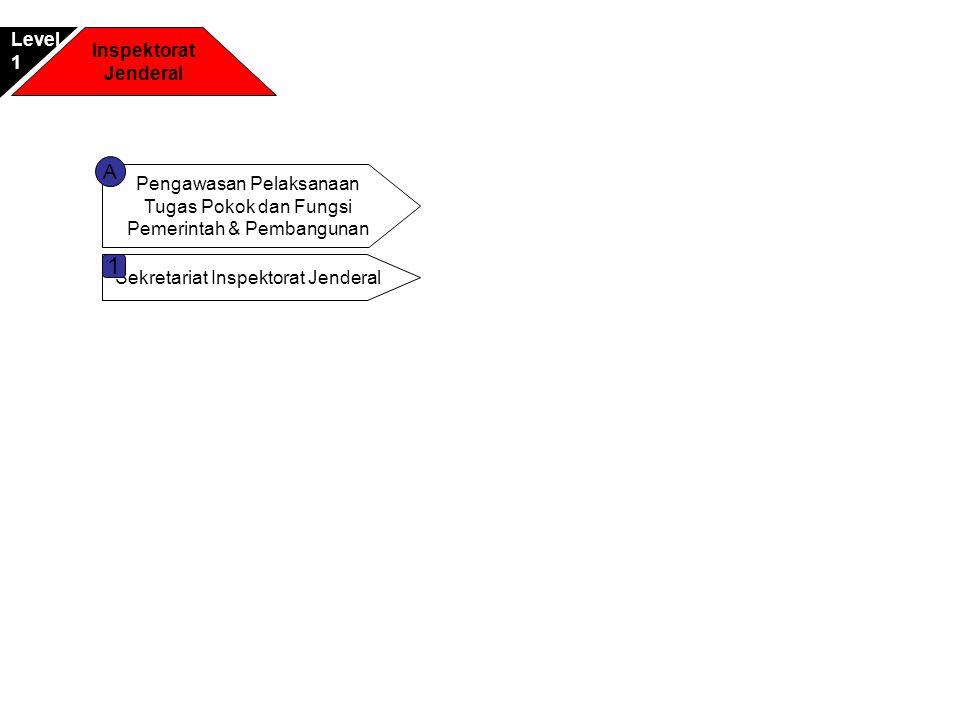 Inspektorat Jenderal Level1 Pengawasan Pelaksanaan Tugas Pokok dan Fungsi Pemerintah & Pembangunan A Sekretariat Inspektorat Jenderal 1