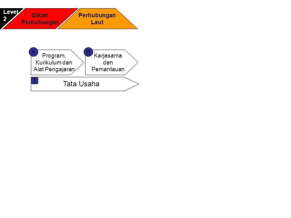Diklat Perhubungan Laut Level2 Program, Kurikulum dan Alat Pengajaran Kerjasama dan Pemantauan AB Tata Usaha 1