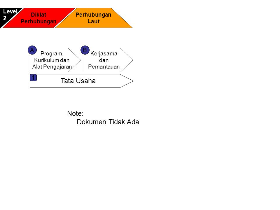 Diklat Perhubungan Laut Level2 Program, Kurikulum dan Alat Pengajaran Kerjasama dan Pemantauan AB Tata Usaha 1 Note: Dokumen Tidak Ada