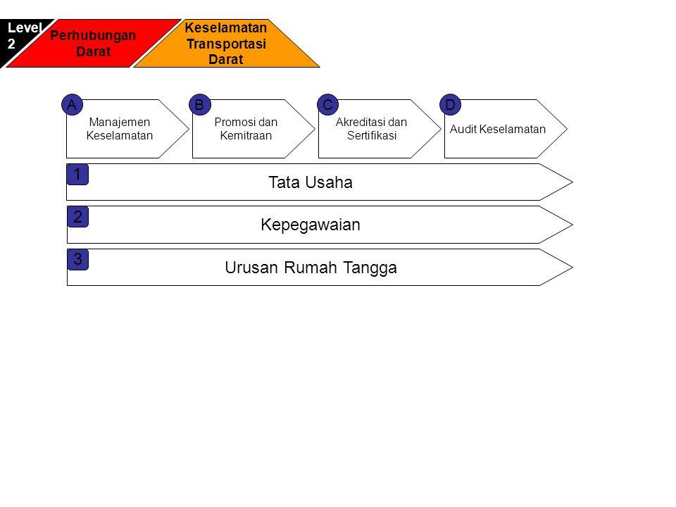 Perhubungan Darat Keselamatan Transportasi Darat Level2 Manajemen Keselamatan Promosi dan Kemitraan Audit Keselamatan Akreditasi dan Sertifikasi ACDB