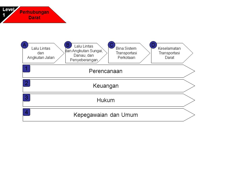 Perhubungan Darat Pelabuhan Sungai Danau, Penyeberangan Level3 Lalu Lintas Angkutan Laut, Sungai, Danau dan Penyeberangan Rancang Bangun Pelabuhan Bimbingan Pengelolaan Pelabuhan AB