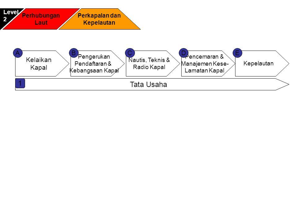 Perhubungan Laut Perkapalan dan Kepelautan Level2 Kelaikan Kapal Pengerukan Pendaftaran & Kebangsaan Kapal Pencemaran & Manajemen Kese- Lamatan Kapal