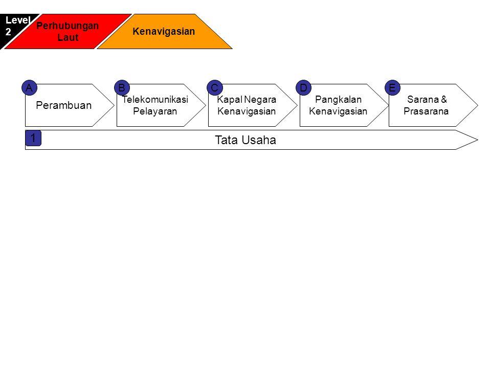 Perhubungan Laut Kenavigasian Level2 Perambuan Telekomunikasi Pelayaran Pangkalan Kenavigasian Kapal Negara Kenavigasian ACDB Sarana & Prasarana E Tat