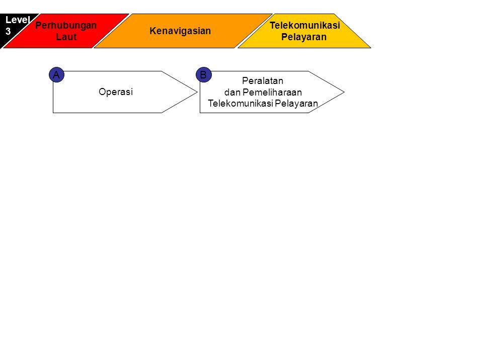 Perhubungan Laut Telekomunikasi Pelayaran Level3 Kenavigasian Operasi Peralatan dan Pemeliharaan Telekomunikasi Pelayaran AB