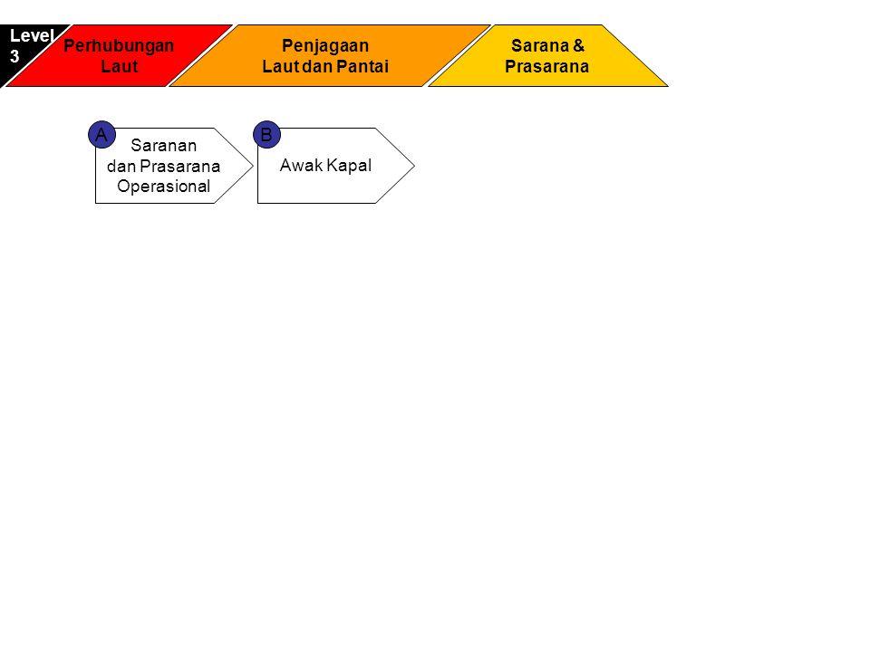 Perhubungan Laut Sarana & Prasarana Level3 Penjagaan Laut dan Pantai Saranan dan Prasarana Operasional Awak Kapal AB