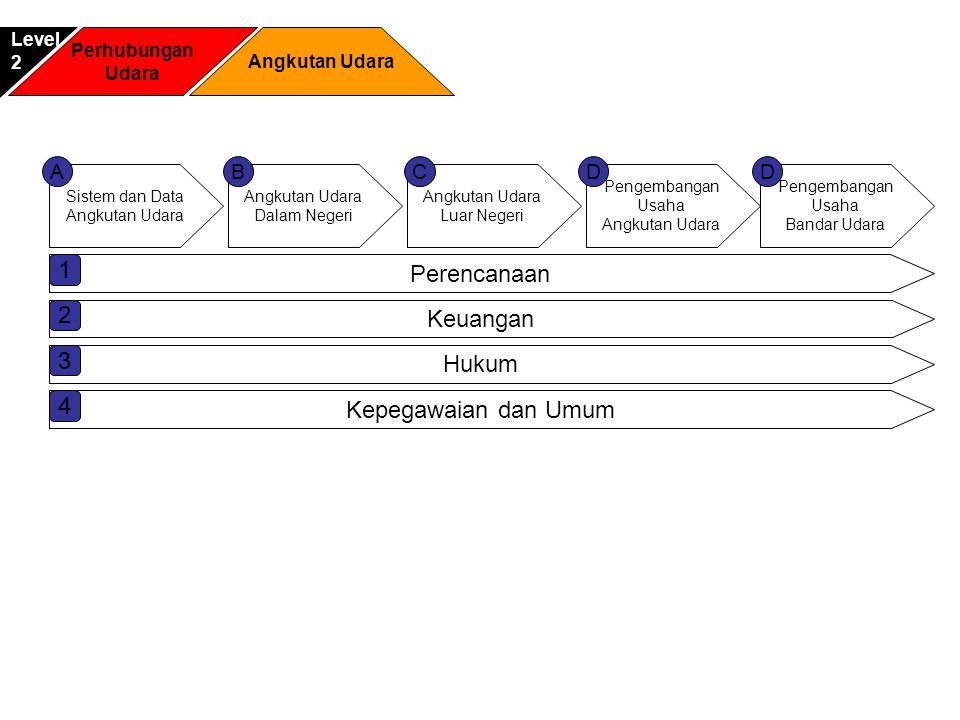 Sistem dan Data Angkutan Udara Dalam Negeri Pengembangan Usaha Angkutan Udara Luar Negeri ACDB Pengembangan Usaha Bandar Udara D Perencanaan 1 Keuanga