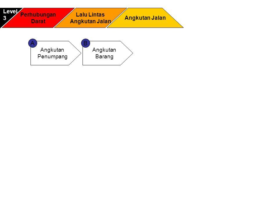 Perhubungan Laut Pengawasan Keselamatan & PPNS Level3 Penjagaan Laut dan Pantai Advokasi dan Desiminasi Pengawasan Keselamatan PPNS AB