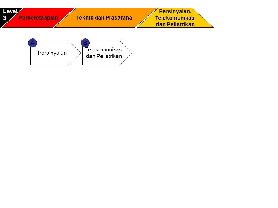 Perkeretaapian Persinyalan, Telekomunikasi dan Pelistrikan Level3 Teknik dan Prasarana Persinyalan Telekomunikasi dan Pelistrikan AB