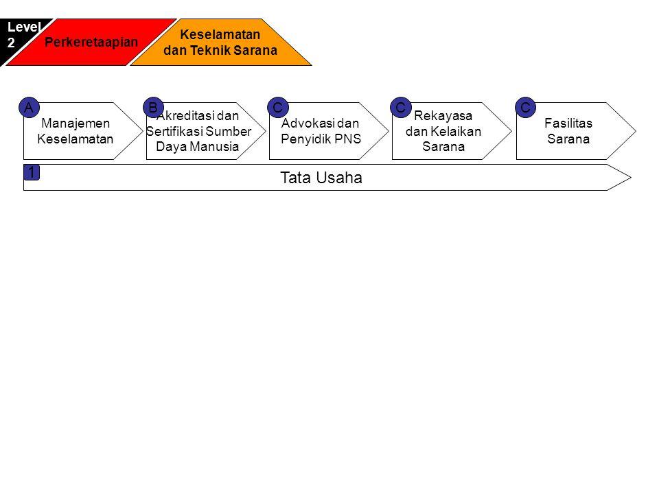 Perkeretaapian Keselamatan dan Teknik Sarana Level2 Manajemen Keselamatan Akreditasi dan Sertifikasi Sumber Daya Manusia Advokasi dan Penyidik PNS ACB