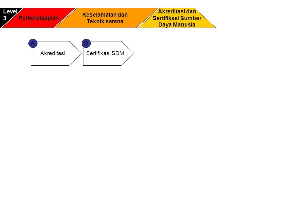Perkeretaapian Akreditasi dan Sertifikasi Sumber Daya Manusia Level3 Keselamatan dan Teknik sarana AkreditasiSertifikasi SDM AB