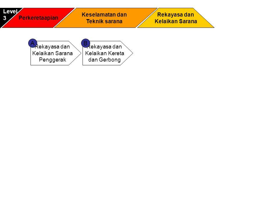 Perkeretaapian Rekayasa dan Kelaikan Sarana Level3 Keselamatan dan Teknik sarana Rekayasa dan Kelaikan Sarana Penggerak Rekayasa dan Kelaikan Kereta d