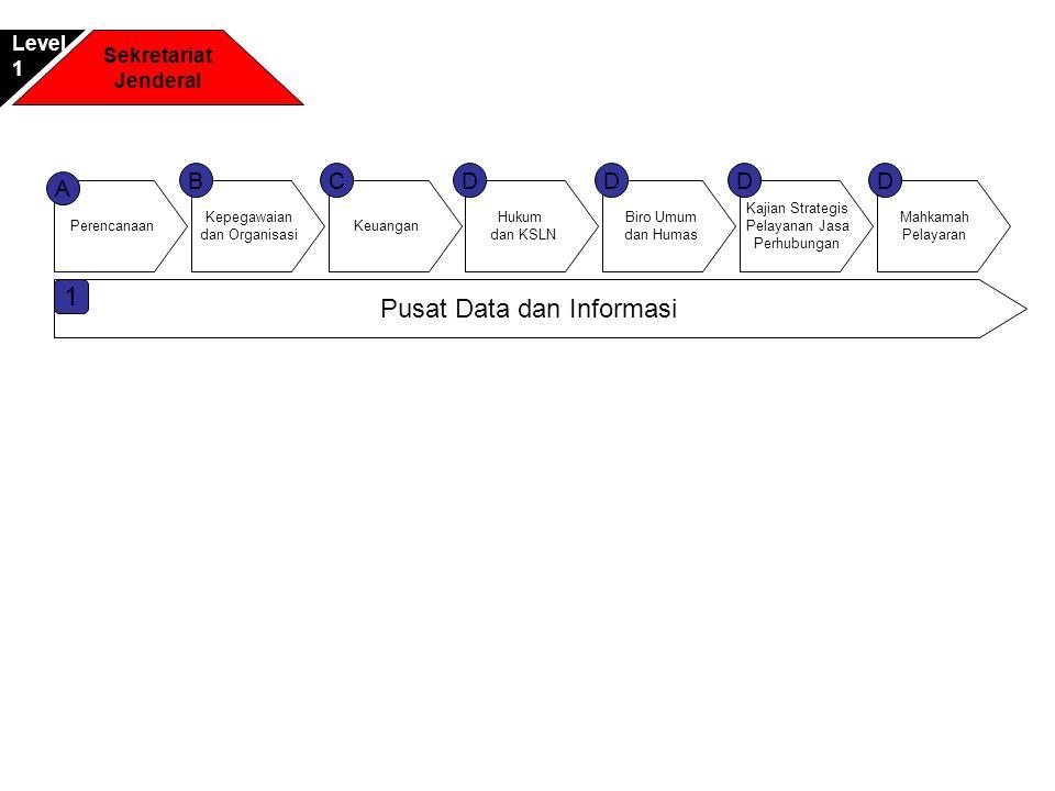 Perencanaan Pusat Data dan Informasi A Keuangan C Hukum dan KSLN D Kepegawaian dan Organisasi B 1 Biro Umum dan Humas D Kajian Strategis Pelayanan Jas
